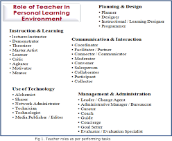 Teachers As Designers Of Learning Environments Pdf Role Of Teacher In Personal Learning Environments