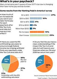 Estimate Payroll Deductions Your 2018 Tax Cut Has Kicked In But Pay Attention To Withholding