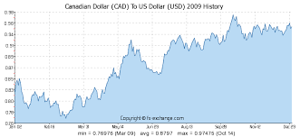 Canadian Dollar Cad To Us Dollar Usd Currency Exchange