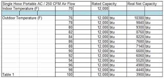 Evaporator Coil Sizing Chart 12 Actual Air Conditioner Air Flow Chart