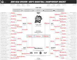 Bracket For Ncaa Basketball Tournament Every March Madness 2018 Game Predicted By Artificial Intelligence
