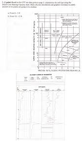 Soil Bearing Capacity Chart Characterize The Soil Type Using The Dutch Cone Be