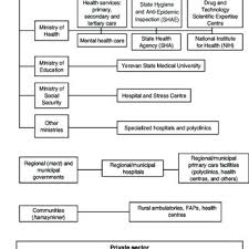 2 Organizational Chart Of The Health Care System 2004