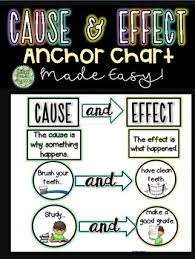 Cause And Effect Anchor Chart Printable Worksheets Tpt