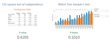 Sample Analysis Delectable Statistical Testing In Tableau With R Bora Beran