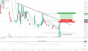 Tchc My Chart Tchc Stock Price And Chart Otc Tchc Tradingview