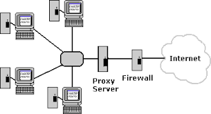 What Is A Server Networking Basics What Is A Proxy Server