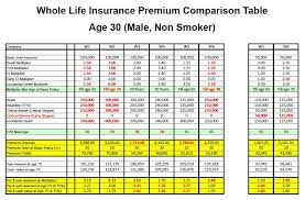 nice whole life insurance quote