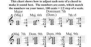 Just Intonation Chart Zweiforce How We Make Our Music 3 5