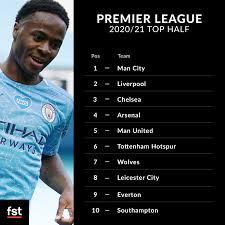 FST's Premier League 2020/21 full table prediction