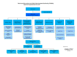 Simple Organizational Structure Online Charts Collection