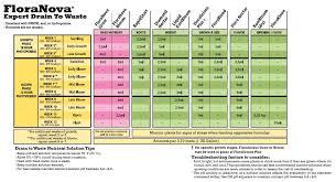 General Hydroponics Floranova Feeding Charts