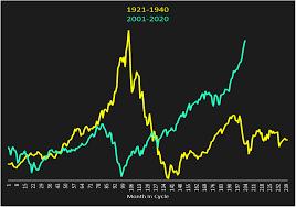 Djia Chart 1929 Present Down With The Dow Seeking Alpha