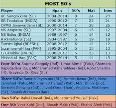 Asia Cup Chart Asia Cup Records Special Asia Cup Batting Records Part 2