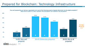 Blockchain 3 Charts Highlight Todays Infrastructure