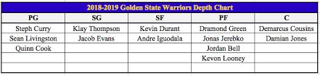 Golden State Warriors Depth Chart 2018 Offseason Overview Golden State Warriors Hoops