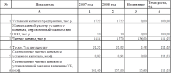 Дипломная работа Налогообложение субъектов малого  В 2008 году по сравнению с 2007 годом чистые активы предприятия возросли на 156 тыс р 11 03% их доля в имуществе увеличиласьна 3 48% и составила 35 03%