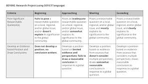 Rubric Repair 5 Changes That Get Results Cult Of Pedagogy