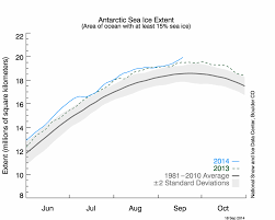 Global Sea Ice Chart Antarctic Sea Ice Is Expanding To A Record Amount But