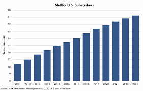 Netflix Subscribers Chart How Netflix Subscribers Could Reach 400 Million By 2023