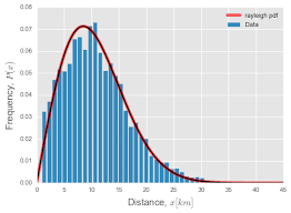 Gamma Distribution Chart Python How To Fit A Gamma Distribution From Data Stack