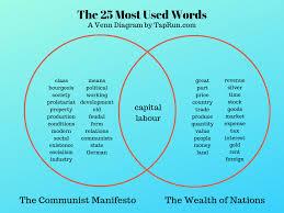 Socialism And Communism Venn Diagram A Venn Diagram Of Communist And Capitalist Writing Software Saas
