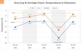 Edmonton Weather Nerdery Grey Cup Weather History