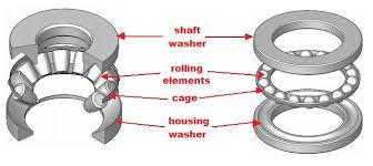 roller bearing vs ball bearing. thrust bearing assembly selection roller vs ball b