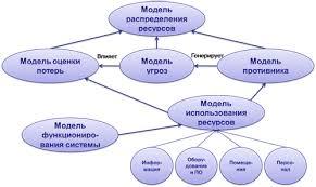 Реферат Годла Анастасия Сергеевна Разработка политики  Рисунок 1 Модель распределенного использования ресурсов для защиты информации
