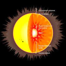 строение Солнца Внутреннее строение Солнца