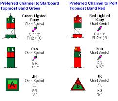 Buoy Symbols Chart
