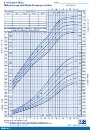 Boys Percentile Chart A 10 Year Old Overweight Boy With Declining Academic Performance
