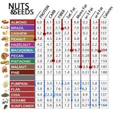 Food Chart Carbohydrates Fats Protein Nuts Seeds Chart Protein Carbs Fiber Calories Fats