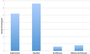 Single Infusion Mash Temperature Chart The Mash Single Infusion Vs Step Mash Exbeeriment