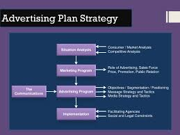 Advertising Plan imageslidesharecdnadvertisingplananand100 2
