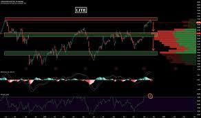 Chart Fx Lite For Net Lite Stock Price And Chart Nasdaq Lite Tradingview