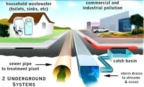 sanitary sewer and storm drain system diagram water runoff control products nj home improvement license reinstatement n77