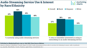 Audio Streaming Use By Race Ethnicity