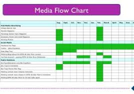 Media Plan Flow Chart Template Excel Spreadsheet Collections