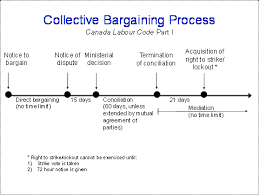 Establish and execute a labor agreement that works for both parties. Collective Bargaining Canada Ca