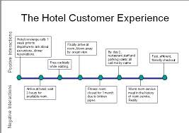 creating truly memorable experiences hotel management webzine 3