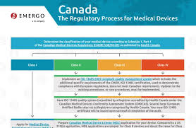 Health Canada Regulatory Approval Process For Medical Devices