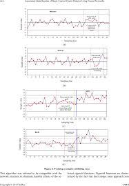 Automated Identification Of Basic Control Charts Patterns