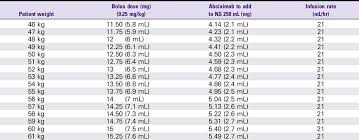 Nitroglycerin Infusion Rate Chart 2 Intravenous Infusion Drugs Anesthesia Key