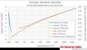 Nitrogen Pressure Chart Nitrogen Dynamic And Kinematic Viscosity