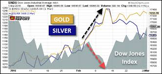 Dow Vs Silver Chart Silver Market Poised For Big Reversal As Institutional