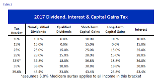 Capital Gains Tax Chart 2017 Dividend Tax Essay Research Paper Example