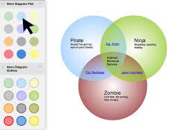 Make A Venn Diagram Venn Diagram Maker How To Make Venn Diagrams Online Gliffy