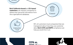 Is Ccpa Another Gdpr Dzone Big Data