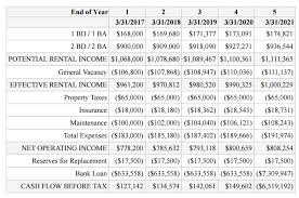 Real Estate Amortization Chart How To Calculate The Debt Service Coverage Ratio Dscr